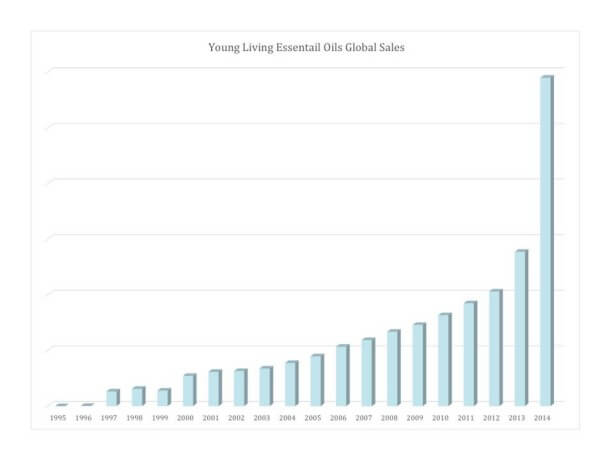 Young Living Growth 2014 - predicted growth for 2015 is 200%!
